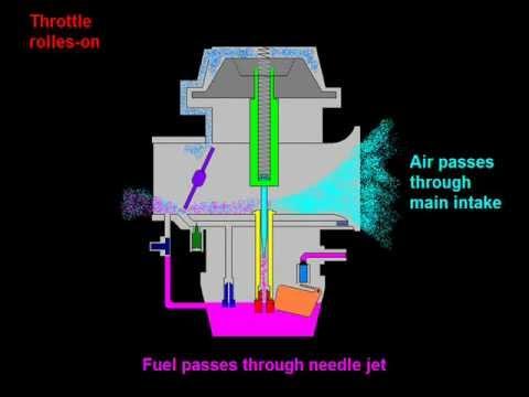 Wirkprinzip des Gleichdruckvergasers (englisch)